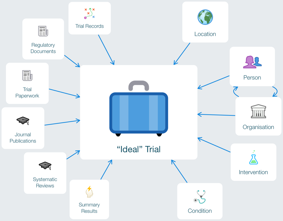 ideal-trial-page